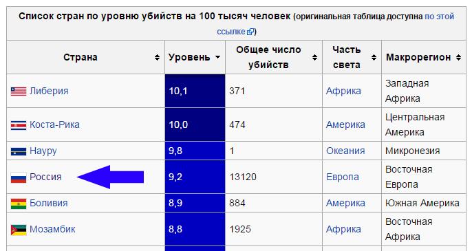Kills-statistics