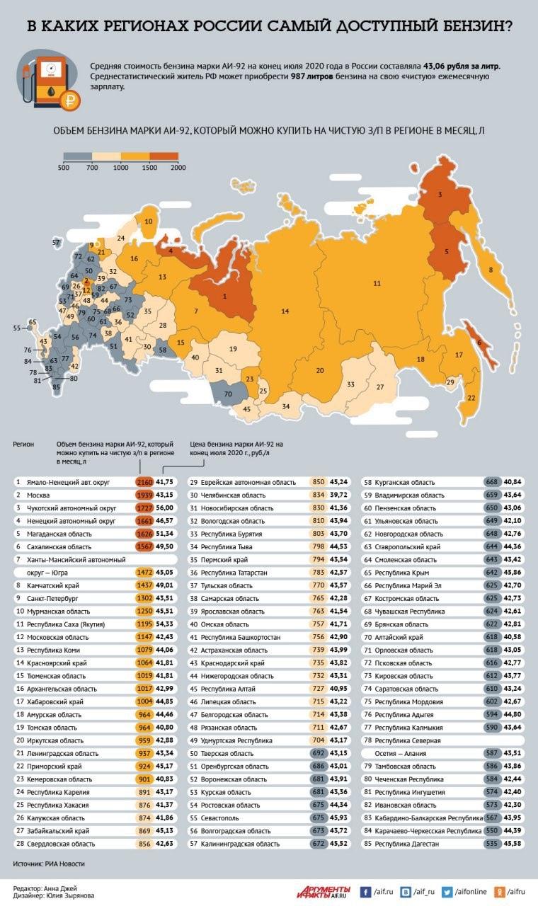 какое место занимает ростовская область